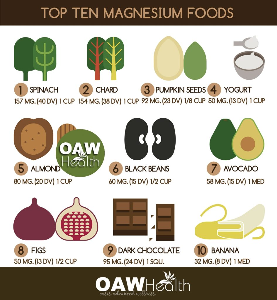 Magnesium Top Ten Foods