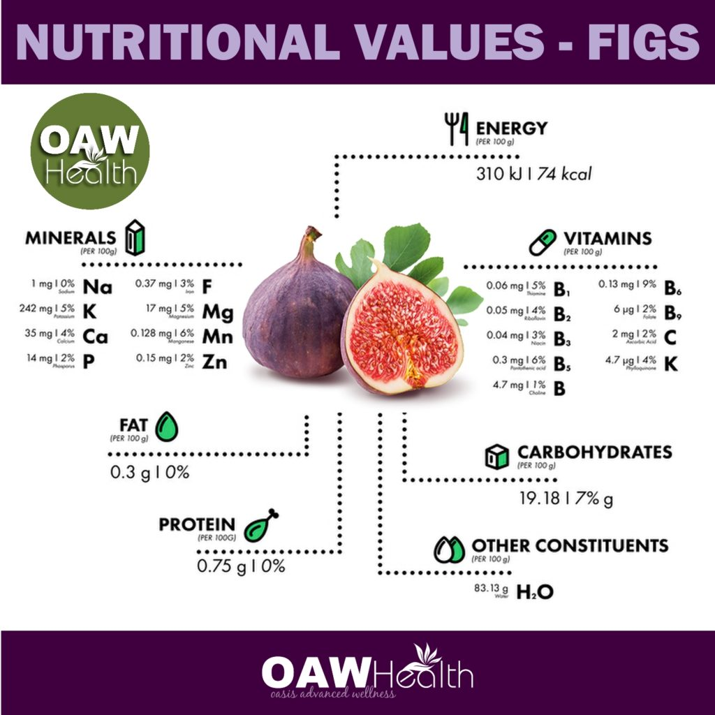 Figs - Nutritional Values