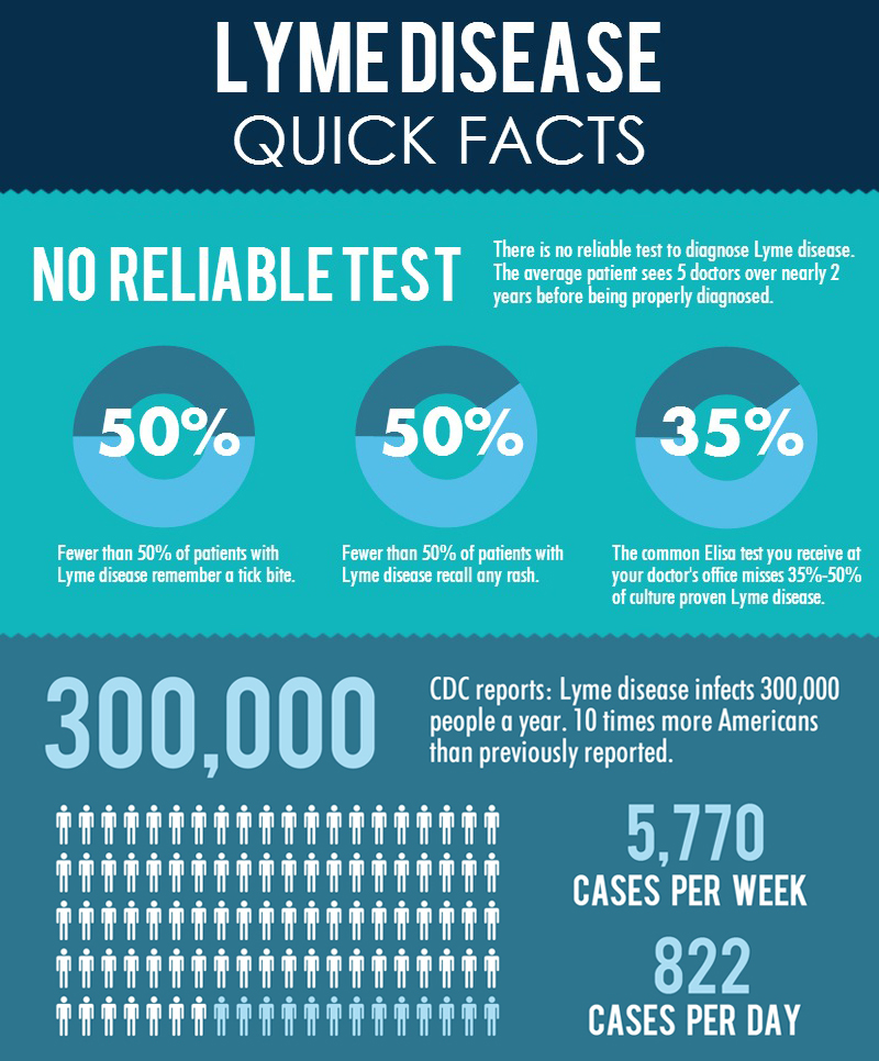 Lyme-Disease-Quick-Facts