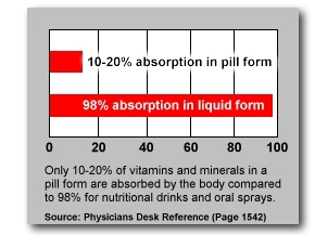 liquid vs tablet vitamin absorption