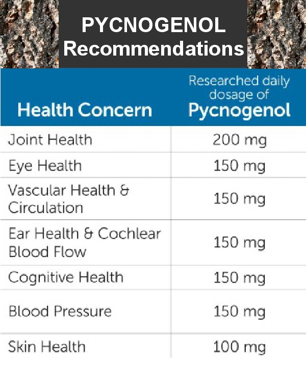 Pycnogenol dose recommendations